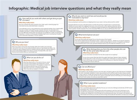 what is an ask infographic medical job interview questions and what they