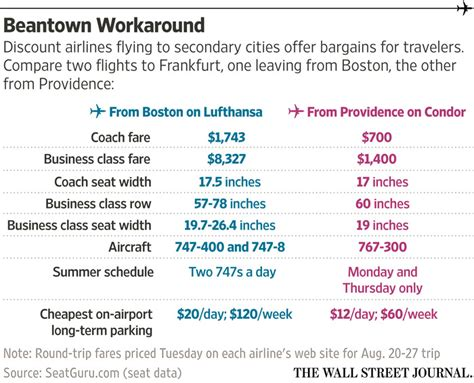 a new trick for cheap flights to europe wsj