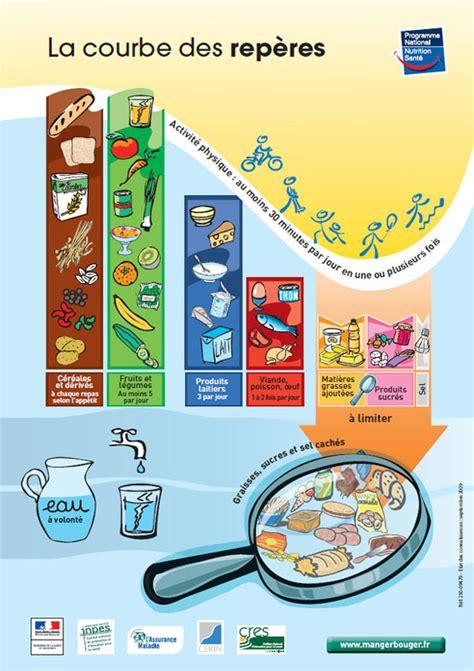 1468018000 votre programme pour la prevention les rep 232 res de consommation interfel les fruits et