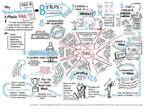 kotter leading change why transformation efforts fail sketchnotes why transformation efforts fail