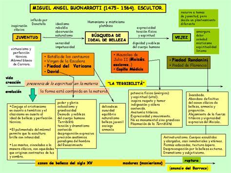 renacimiento recursos para las ciencias sociales - Preguntas De Cultura General Nivel Dios