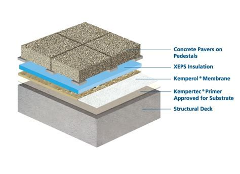 KEMPER SYSTEM   Waterproofing Membranes for Plaza / IRMA