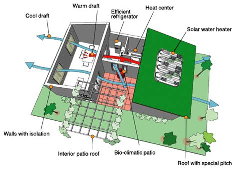efficient home design landscape urbanism february 2011