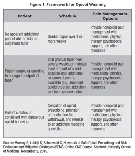 Ativan For Opiate Detox by When And How To Wean Patients Opioids