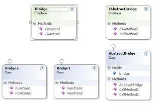 design pattern dot net tricks dot net tricks design patterns in c