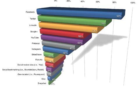 Promo Happy Diapers Medium Up Up Away estudio sobre el uso de social media en empresas 2015