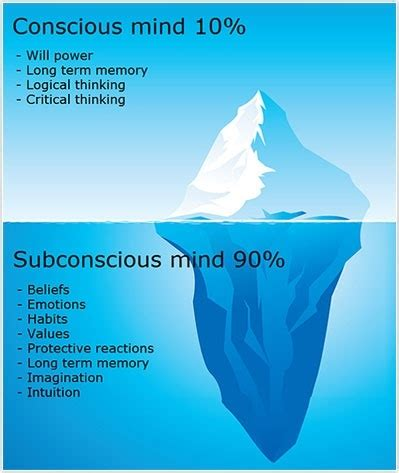design conscious meaning what is the difference between conscious and subconscious