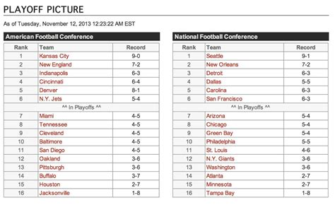 Wild Card Mlb Standings by Nfl Wild Card Standings Updated For 2014 2015 Nfl Playoffs