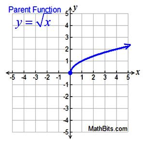 square root  cube root graphs mathbitsnotebook