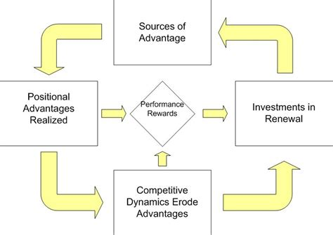 Wharton Mba Advantage by Protecting Competitive Advantage Strategic Thinking