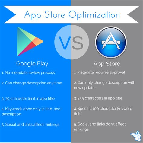 app store vs google play whats hot and whats not android vs ios app store optimization