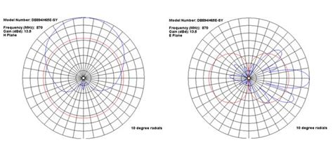 radiation pattern different types antenna antenna types and antenna characteristics teletopix org