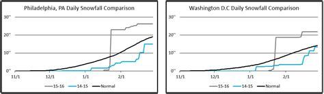 northeast pattern works inc 2015 2016 winter stats weatherworks