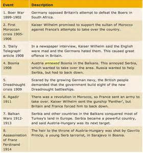 Four Causes Of Ww1 Essay by The Term Causes Of World War One 9 Humanities