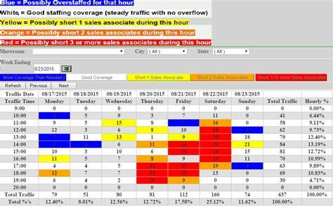 pattern analysis traffic retail traffic counter staffing analysis report traxsales