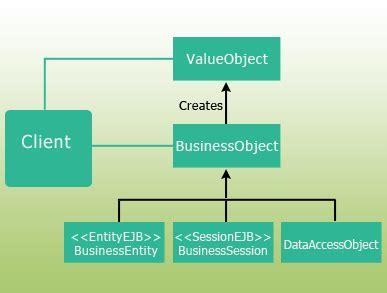 java pattern value object java value object pattern