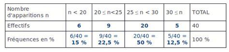 comment faire un diagramme semi circulaire avec des pourcentages correction de histogramme diagramme circulaire et fr 233 quences
