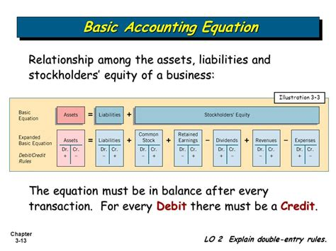 Debit Credit Accounting Formula The Accounting Information System Ppt
