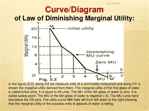 law of diminishing marginal utility and diagram of law of diminishing marginal utility