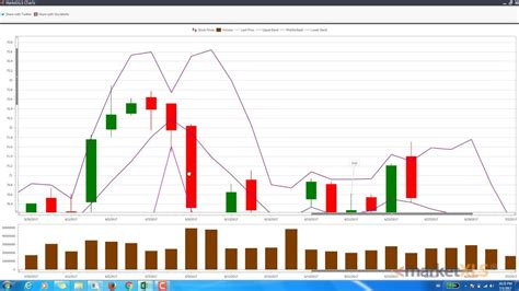 candlestick pattern recognition excel make a candlestick chart in excel with marketxls youtube