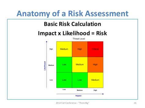 Kitchen Sink Model by How To Improve Your Risk Assessments With Attacker Centric
