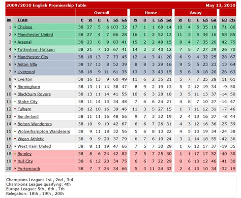 Premiership League Table by European Premier League Table 28 Images Chions League