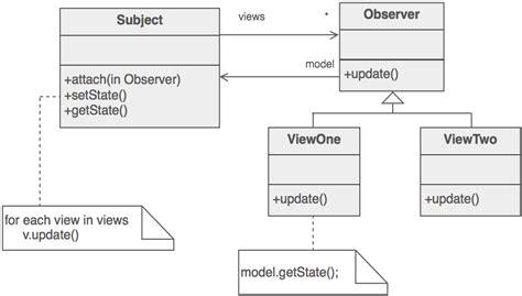 Abstract Observer Pattern   design patterns observer interpreter memento cheat