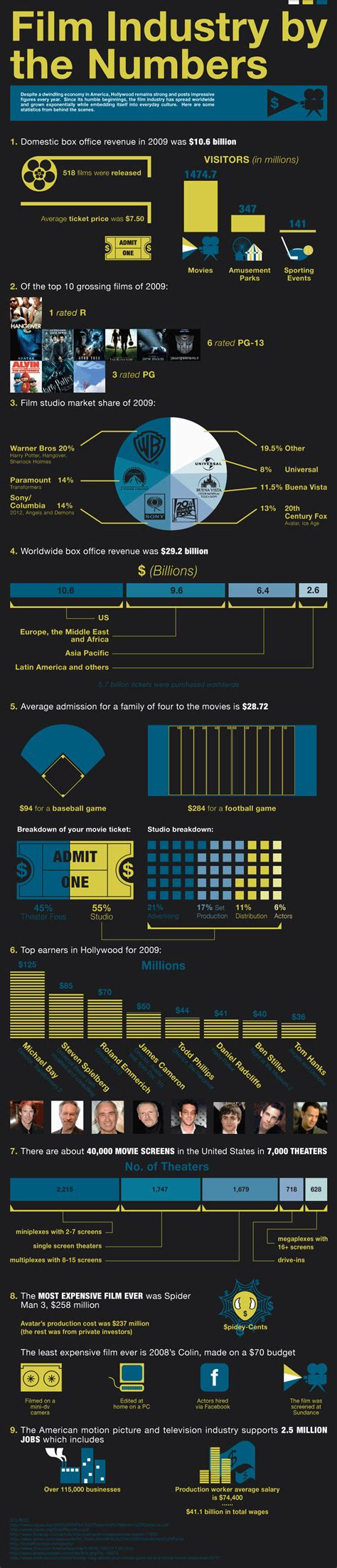 film industry quiz news 33 filmmaking infographics indie tips