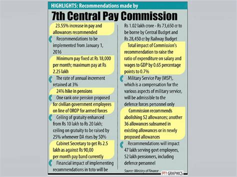 7 pay commission indian army rpf group a officers hail 7th pay commission