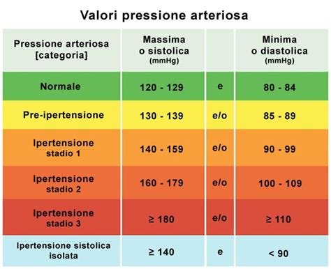 alimentazione pressione minima alta pressione massima alta o bassa meglio sopra i 120 mmhg