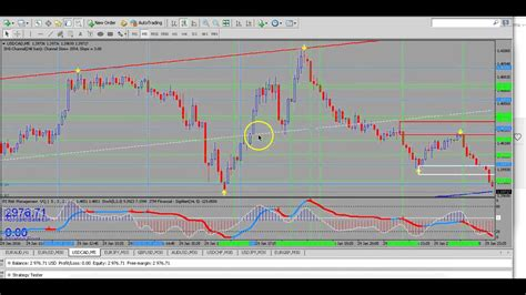 the pattern trader youtube trading the tglf harmonic trend trading system youtube