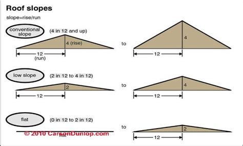 Low Pitch Roof House Plans by Low Slope Roof Detail Low Slope Roof Pitch New House