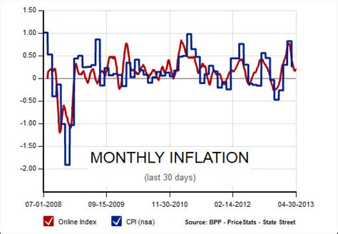 mit price a long term look at inflation doug short financial sense