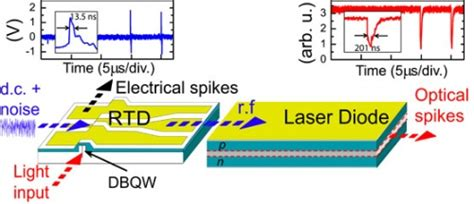 resonant tunneling diode excitability and optical pulse generation in semiconductor lasers driven by resonant tunneling
