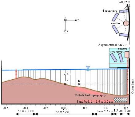 cross section measurement cross section measurement 28 images chemical kinetics