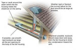Can You Vent Bathroom Fan Through Roof Bathroom Exhaust Building America Solution Center