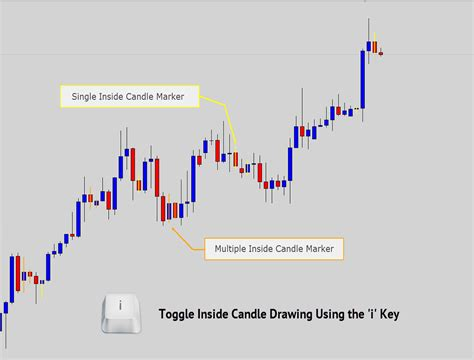 candlestick pattern recognition ea price action battle station candlestick recognition for mt4