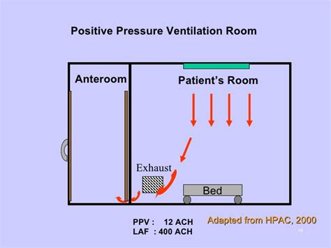 positive pressure room prevention of fungal infections