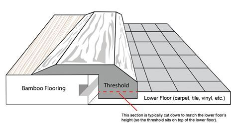 Bamboo Threshold   End Cap Carbonized Horizontal Solid