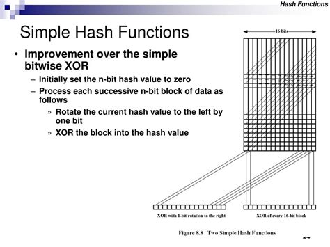 simple hash function ppt message authentication and hash functions powerpoint