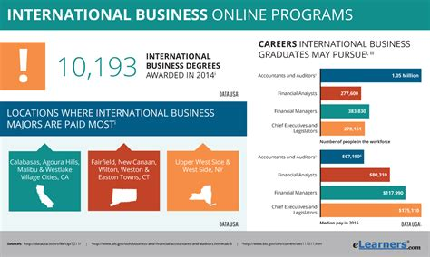 International Mba Program by Degree In International Business Programs