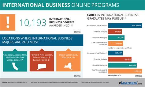 International Mba Program by Degree In International Business Programs