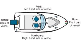 left side of boat name parts of a boat boating terminology boaterexam 174