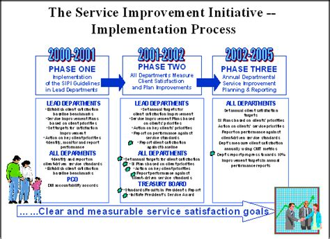 continuous service improvement plan template rescinded 01 10 2014 a policy framework for service