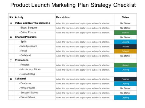 product launch marketing plan strategy checklist sle of