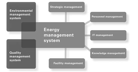 Energy Management Mba Uk by Forumplast Folienfabrik Counting On An Energy Management