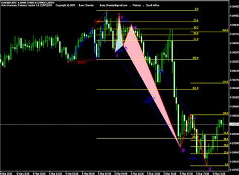 harmonic pattern indicator download harmonic patterns mt4 indicator brokerages day trading