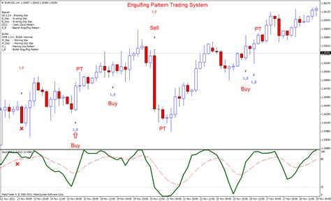 candlestick pattern scalping engulfing pattern trading system forex strategies