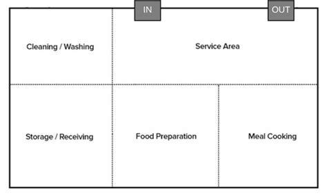kitchen layout design principles commercial kitchen design principles