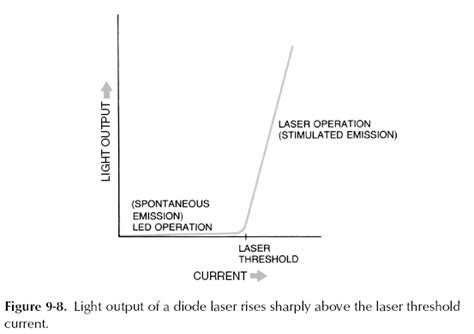 laser diode threshold current chapter 9 3 2 semiconductor diode laser concepts engineering360
